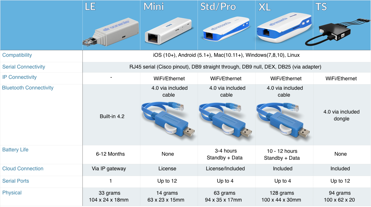 Comparison Chart including LE